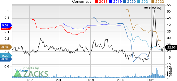 Stratasys, Ltd. Price and Consensus