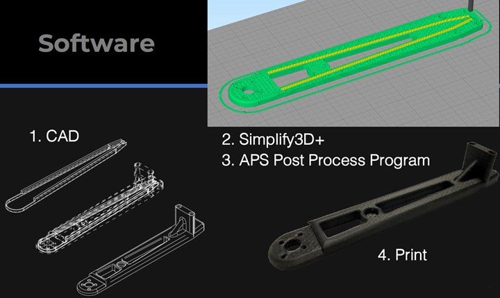 APS Tech Solutions software for Wizard 480+ 3D printer