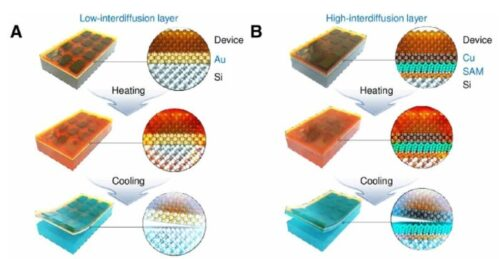 New printing technique for flexible electronics