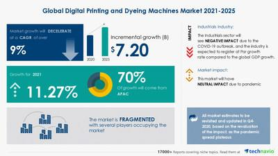 Global Digital Printing and Dyeing Machines Market 2021-2025 | COVID-19 Analysis, Drivers, Restraints, Opportunities and Threats