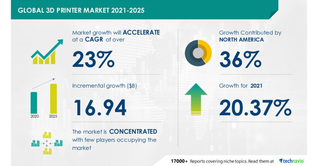 3D Printer Market Expected Growth of $16.94 Billion  Emerging Trends, Company Risk & Key Executives Technavio