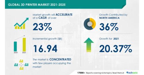 3D Printer Market|Expected Growth of $16.94 Billion |Emerging Trends, Company Risk & Key Executives|Technavio