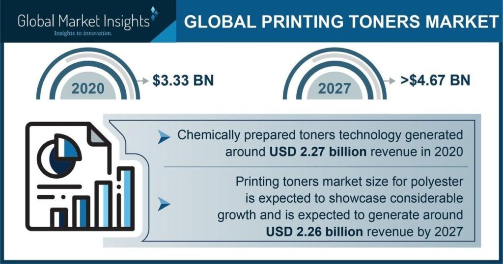 The Printing Toners Market could hit USD 4.67 billion by 2027, Says Global Market Insights Inc.   National News