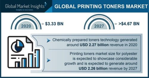 The Printing Toners Market could hit USD 4.67 billion by 2027, Says Global Market Insights Inc. | National News